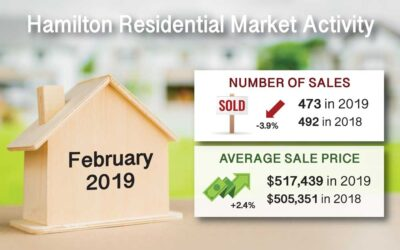 Hamilton Ont. Real Estate Market Report For Feb 2019