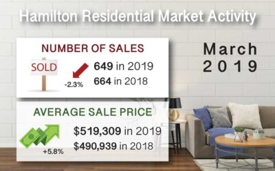 Hamilton Ont. Real Estate Market Report For Mar 2019