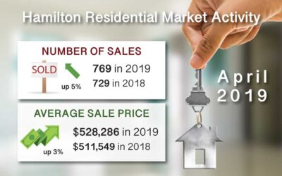 Hamilton Ont. Real Estate Market Report for Apr 2019