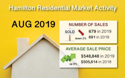 Hamilton Ont. Real Estate Market Report for Aug 2019