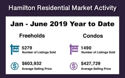 Hamilton Ont. Real Estate Year to Date Jan-June 2019