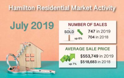 Hamilton Ont. Real Estate Market Report for July 2019