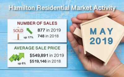 Hamilton Ont. Real Estate Market Report for May 2019