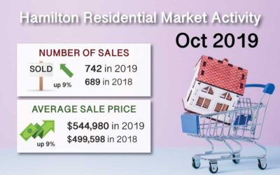 Hamilton Ont. Real Estate Market Report for Oct 2019