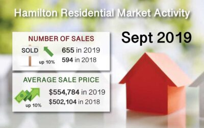 Hamilton Ont. Real Estate Market Report for Sept 2019